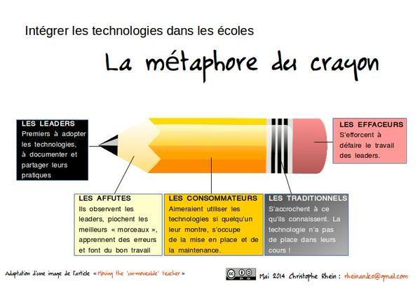 #ClasseTICE - Un peu d'humour numérique...